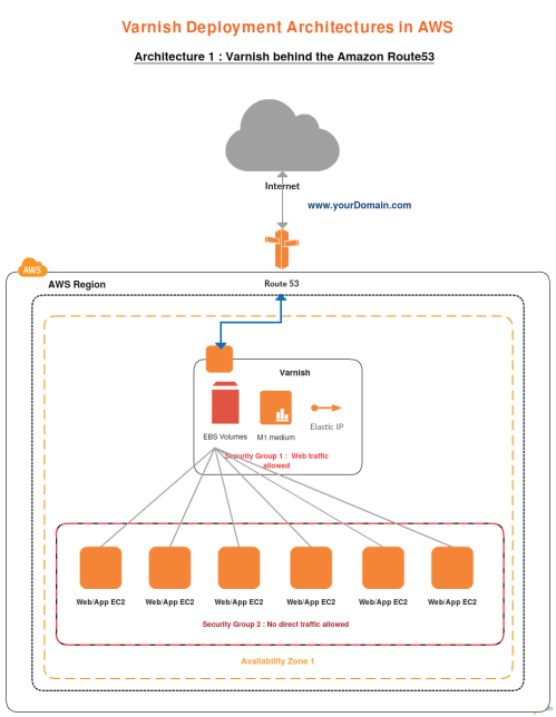 small resolution of aws templates varnish behind the amazon route53