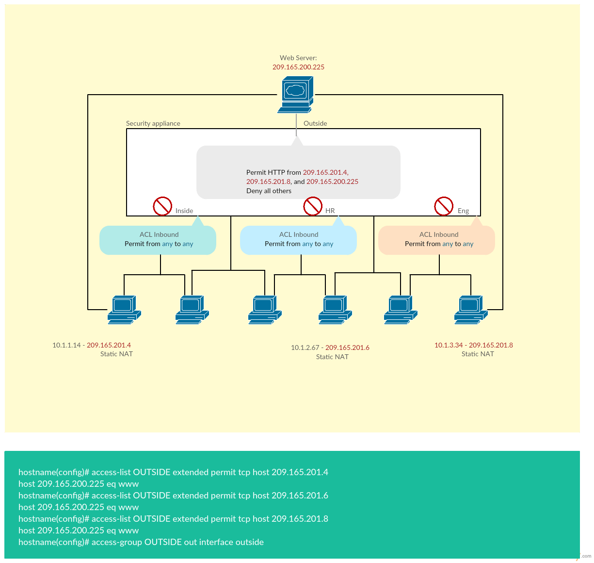 network diagram online heating wiring cisco templates to get you started right away creately