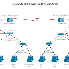 Network Visio Data Flow Diagram Examples Spaghetti Before And After Cisco Templates To Get You Started Right Away Creately Blog Voip Phone Setup