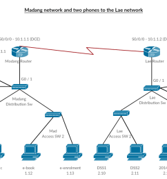 diagram furthermore cisco voip work diagram on network diagram withvoip wire diagram 21 [ 1310 x 641 Pixel ]
