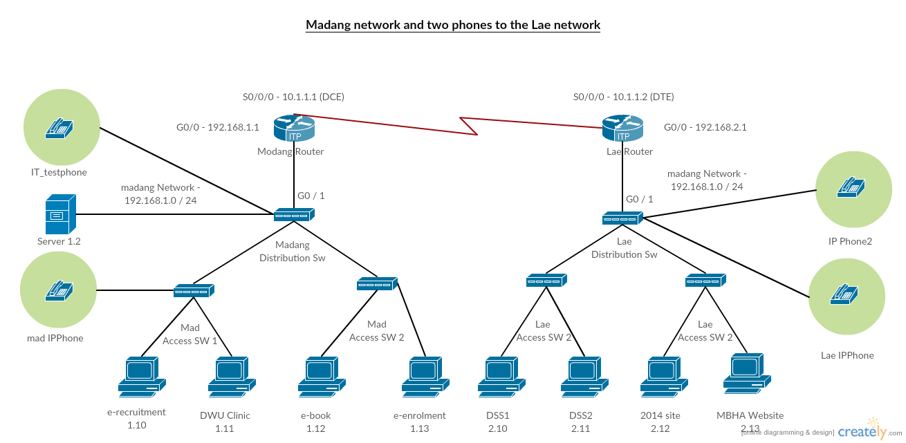 hight resolution of diagram furthermore cisco voip work diagram on network diagram withvoip wire diagram 21