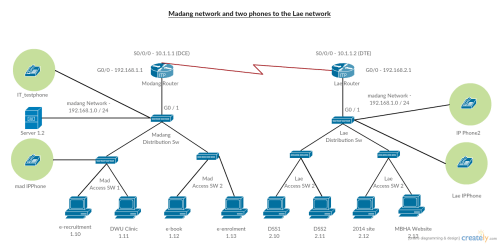 small resolution of diagram furthermore cisco voip work diagram on network diagram withvoip wire diagram 21