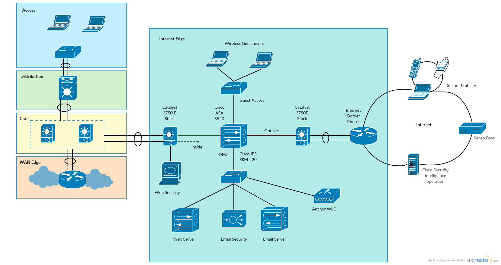 cisco network diagram icons honda cb400 vtec wiring templates to get you started right away creately
