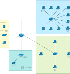 network with multiple vlans and a dhcp server cisco templates [ 1485 x 1388 Pixel ]
