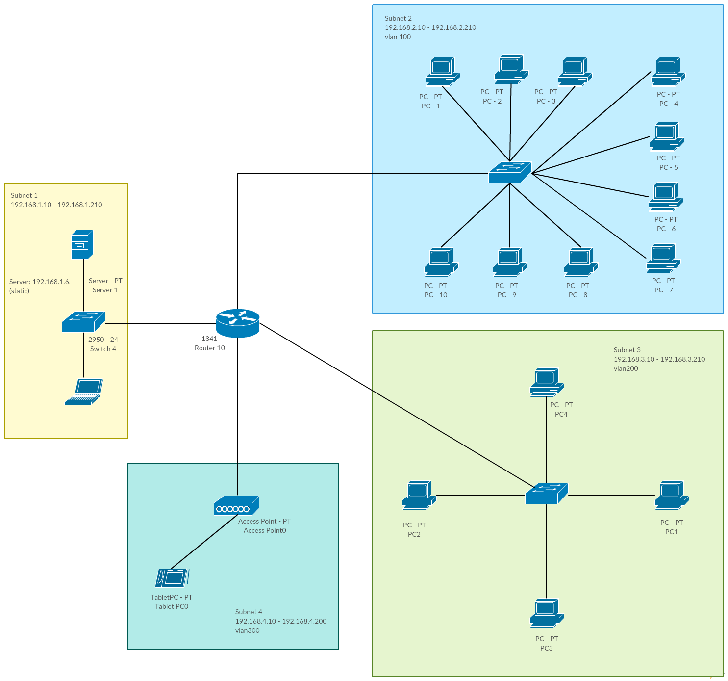 hight resolution of network with multiple vlans and a dhcp server cisco templates