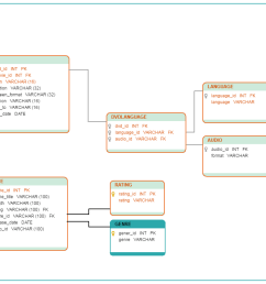 a database diagram template of a dvd library [ 1080 x 795 Pixel ]