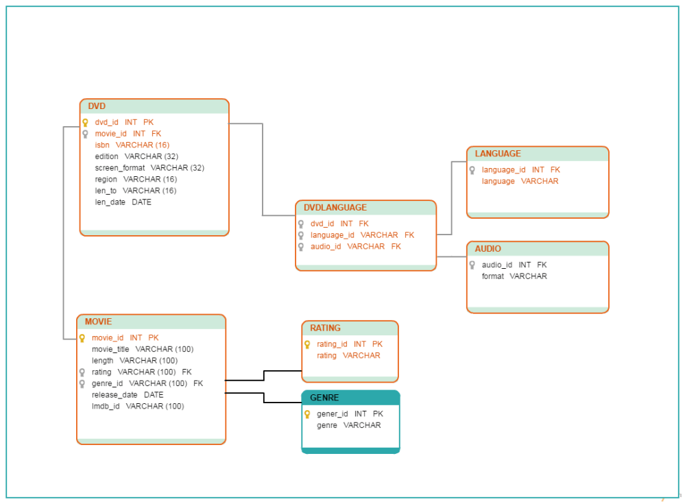 medium resolution of a database diagram template of a dvd library