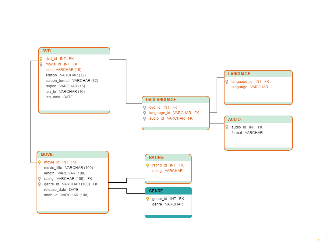 hight resolution of a database diagram template of a dvd library