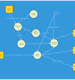 level 1 data flow diagram templates available in creately [ 1365 x 1075 Pixel ]