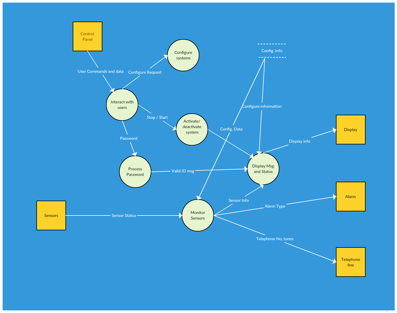 context diagram for library system wiring ignition switch data flow templates to map flows creately blog