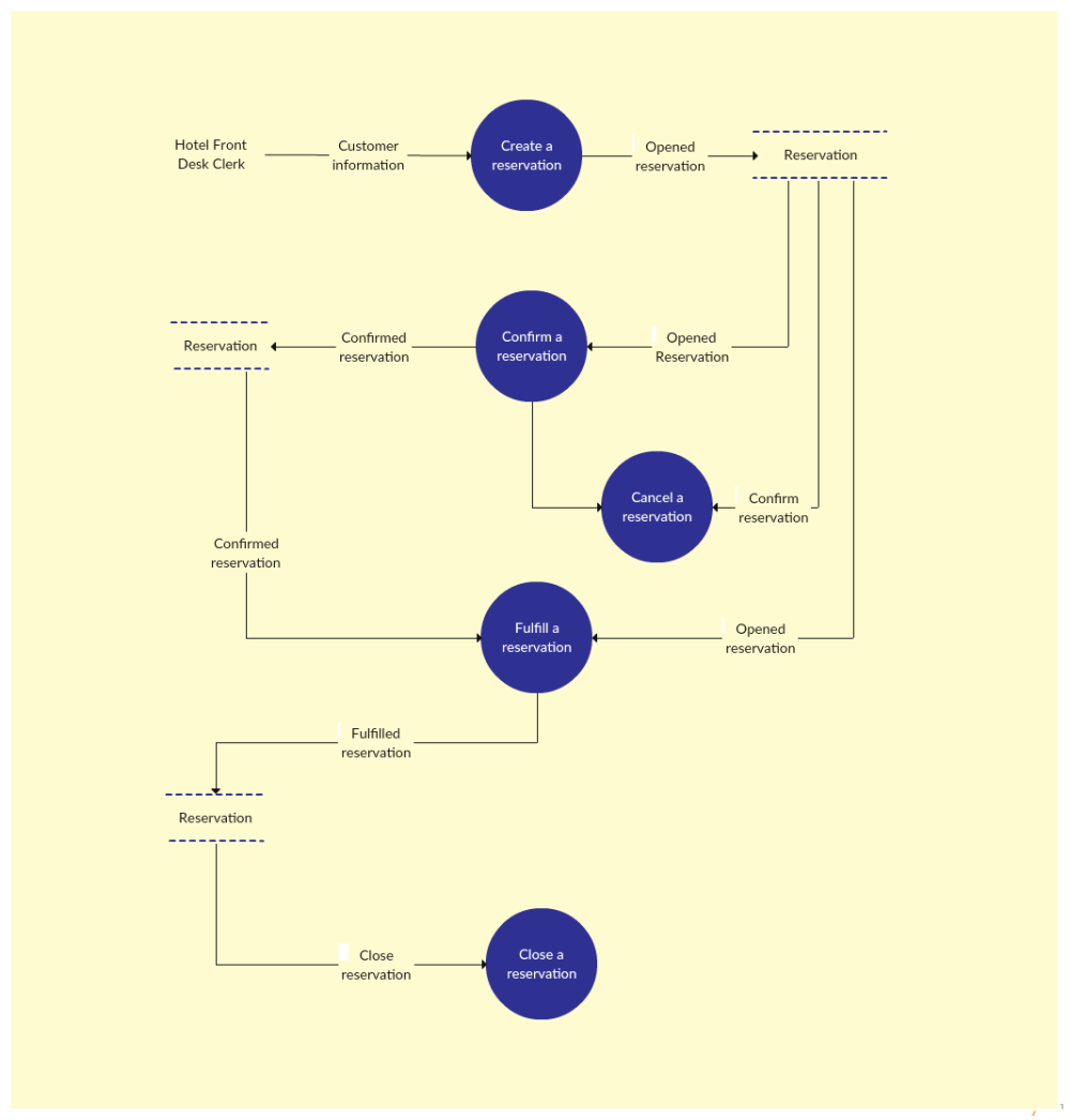 medium resolution of data flow diagram template of a hotel reservation system