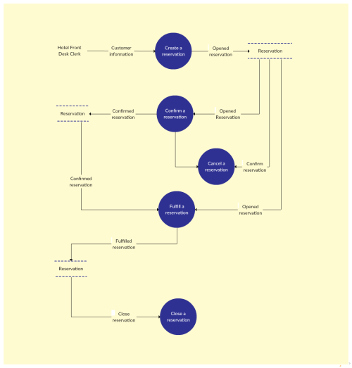 small resolution of data flow diagram template of a hotel reservation system