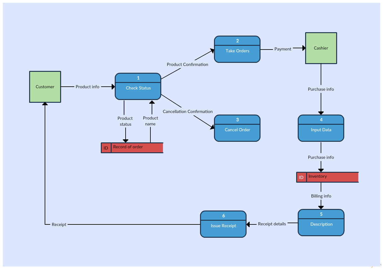hight resolution of level 1 data flow diagram template of an inventory management system