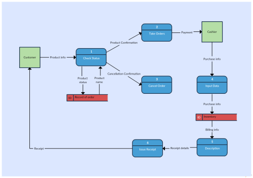 small resolution of level 1 data flow diagram template of an inventory management system