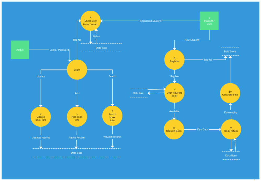medium resolution of level 1 data flow diagram of a library management system