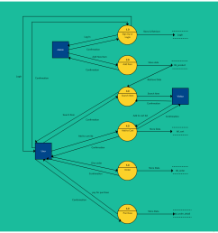 level 2 data flow diagram templates available in creately [ 1355 x 1425 Pixel ]