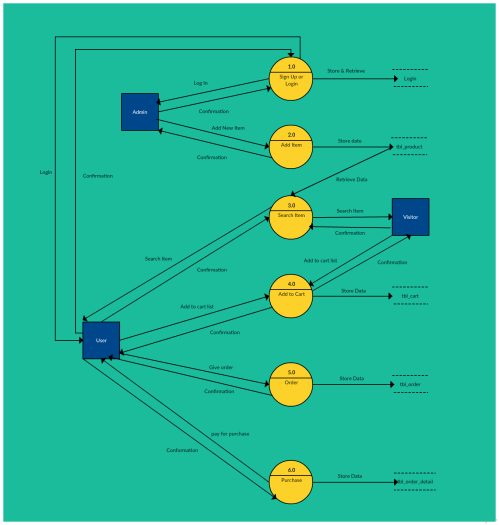 small resolution of level 2 data flow diagram templates available in creately