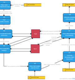 data flow diagram template for scheduling courses [ 996 x 935 Pixel ]