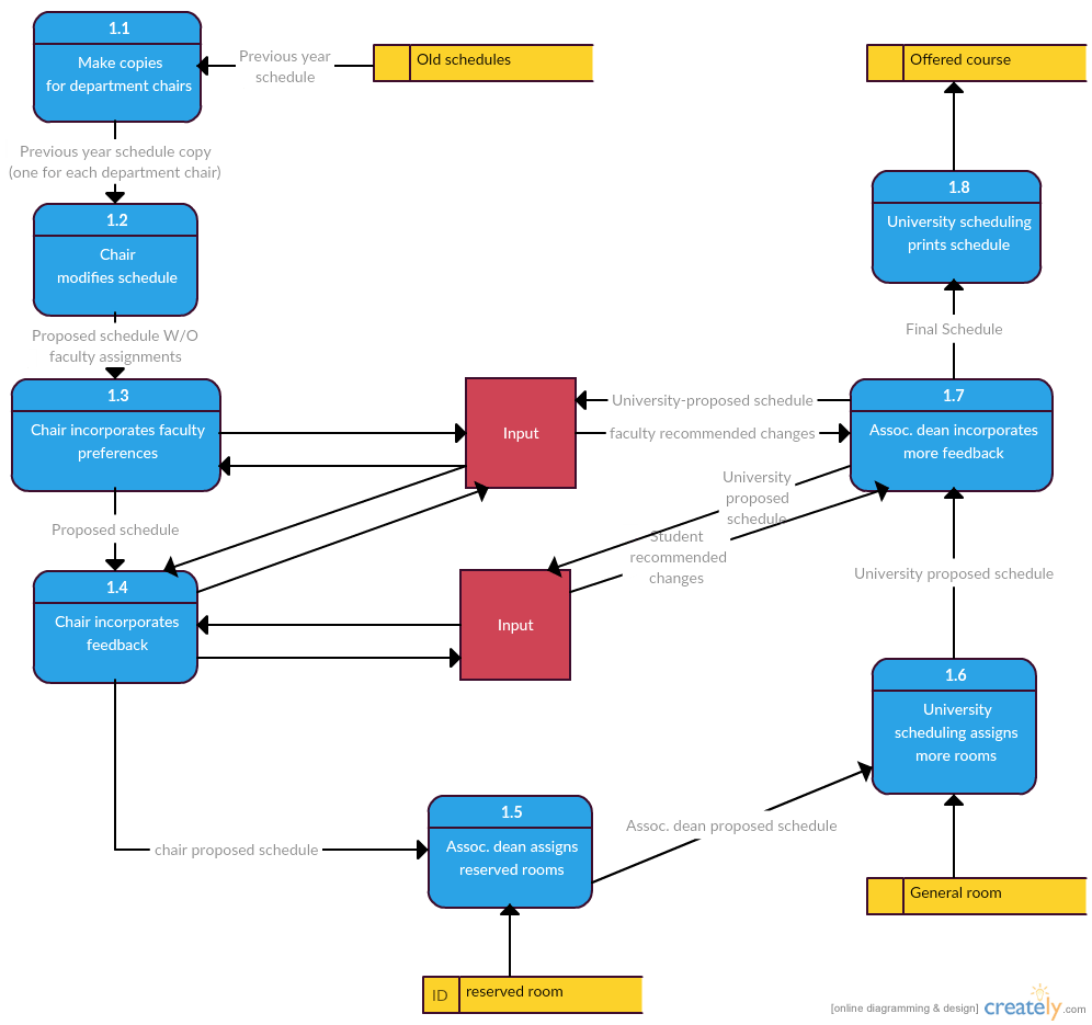 medium resolution of data flow diagram template for scheduling courses