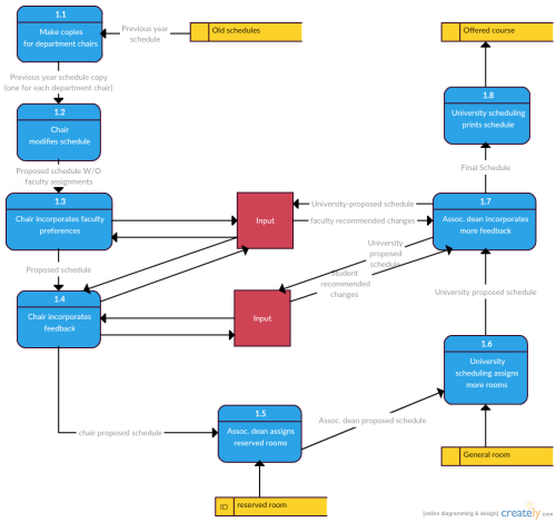 small resolution of data flow diagram template for scheduling courses