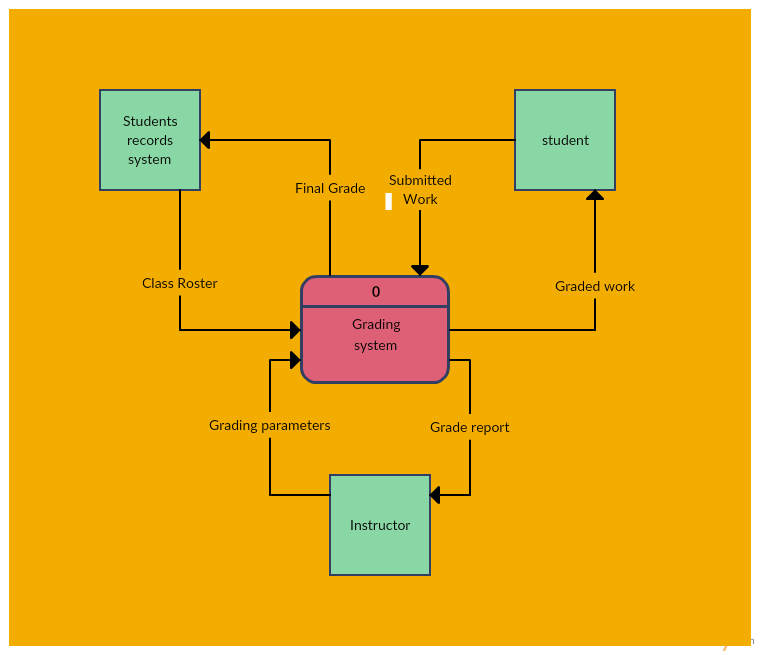 data flow diagram and context rat digestive system quiz templates to map flows creately blog one of level 0 available in