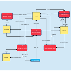 How To Draw System Flow Diagram 3 Wire Data Templates Map Flows Creately Blog
