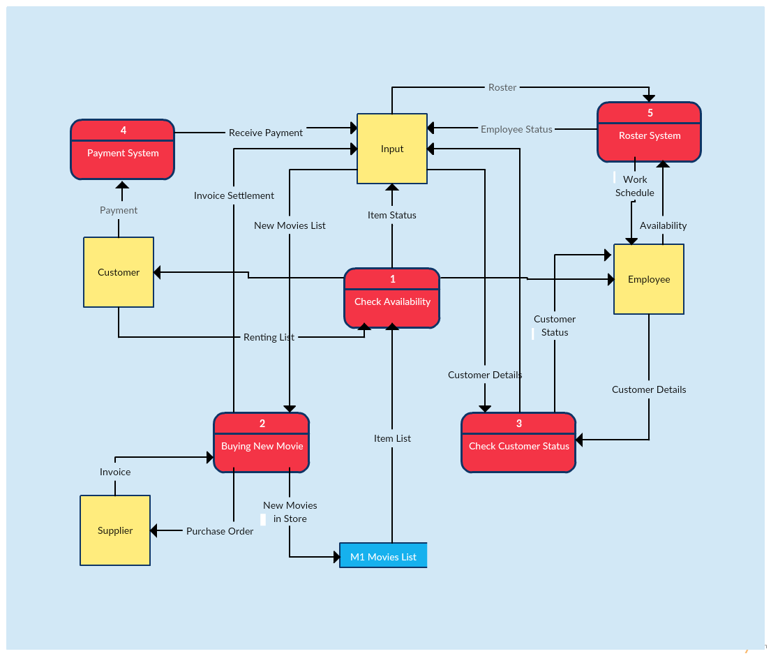 hight resolution of data flow diagram template of a video rental system