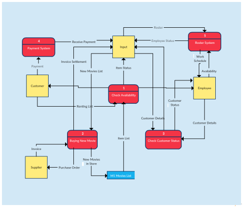 small resolution of data flow diagram template of a video rental system