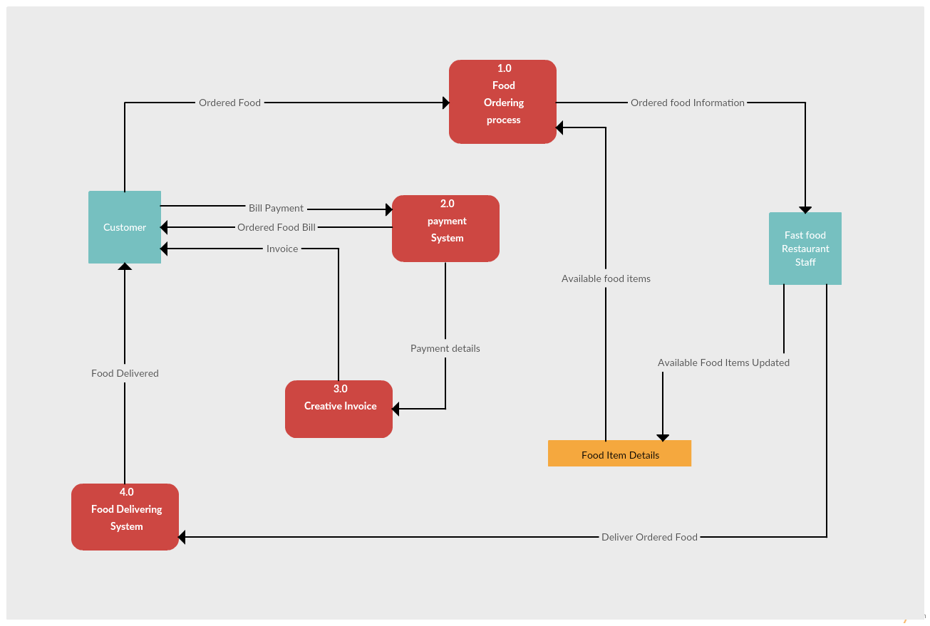 hight resolution of data flow diagram example of a restaurant ordering system