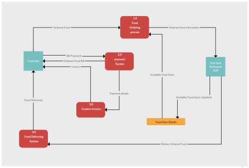 small resolution of data flow diagram example of a restaurant ordering system