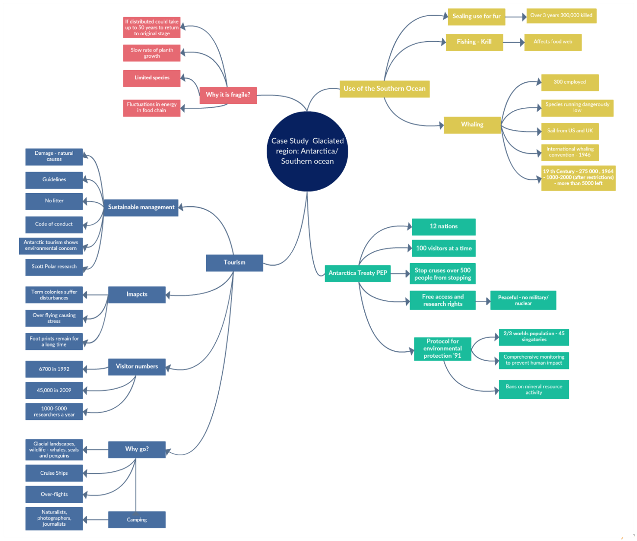 How To Do A Case Studyysis Using Mind Maps