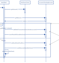 alternative fragment example sequence diagram tutorial [ 1112 x 750 Pixel ]