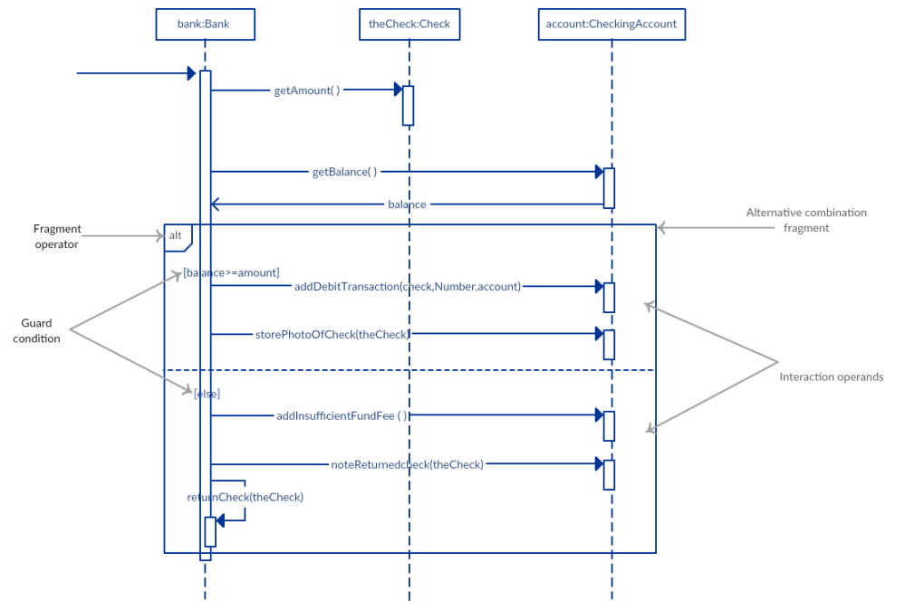 medium resolution of alternative fragment example sequence diagram tutorial