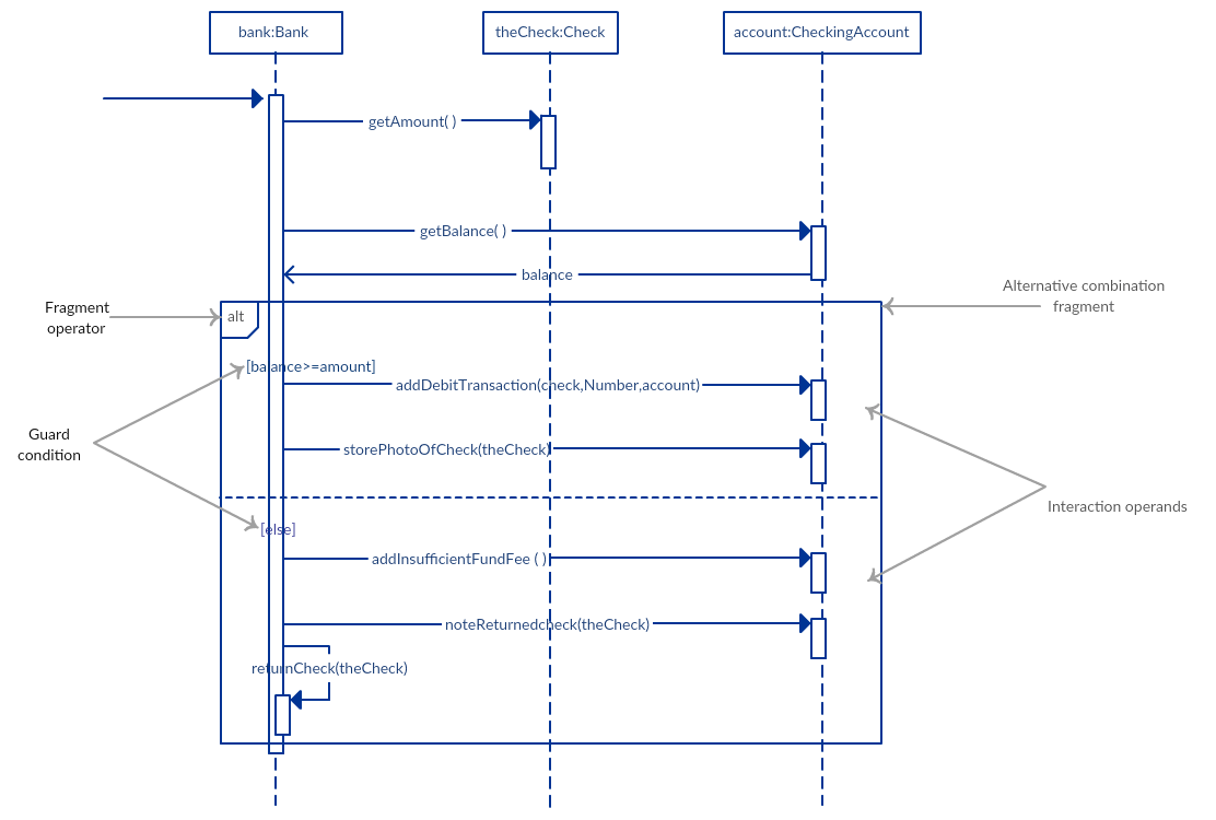 hight resolution of alternative fragment example sequence diagram tutorial