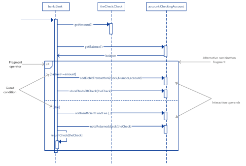 small resolution of alternative fragment example sequence diagram tutorial