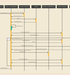 loops sequence diagram example [ 1335 x 1045 Pixel ]