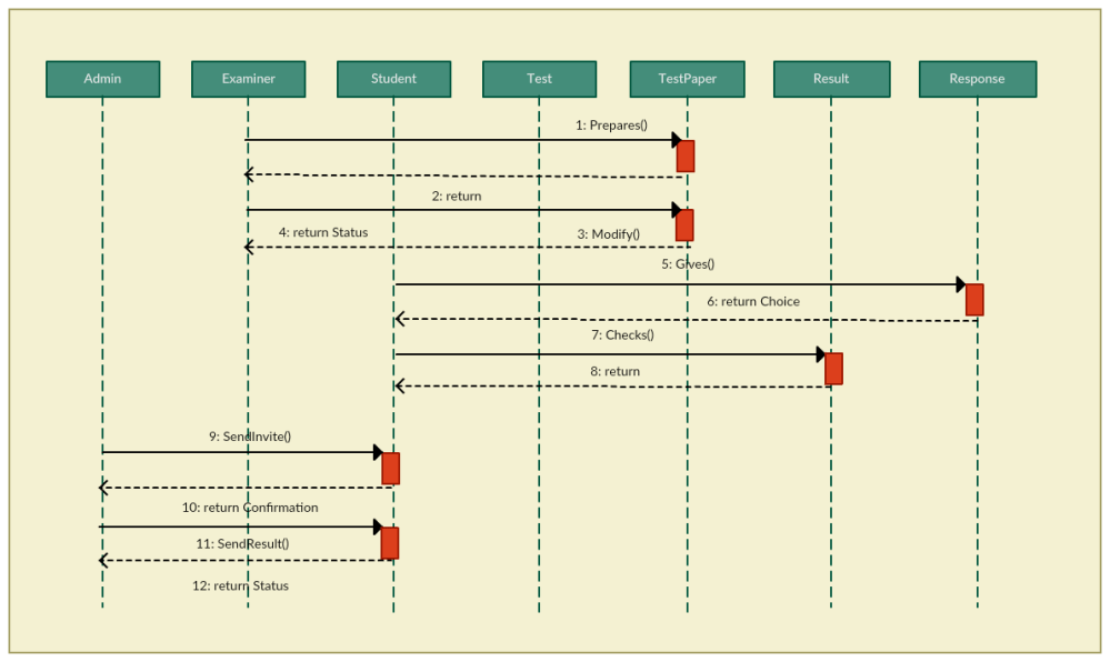 medium resolution of online examination sequence diagram template