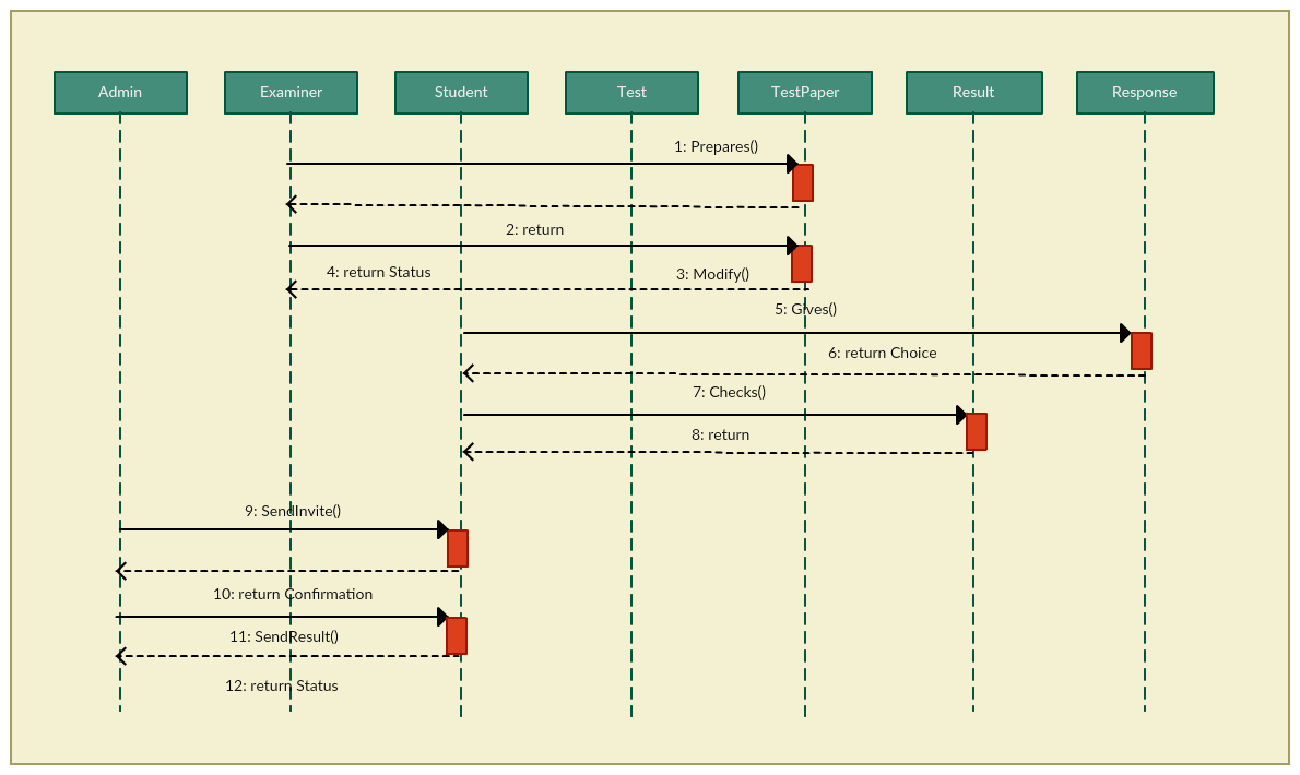 hight resolution of online examination sequence diagram template