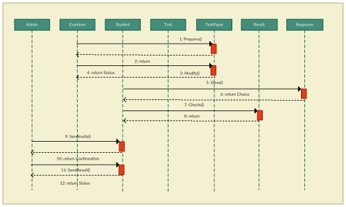 small resolution of online examination sequence diagram template