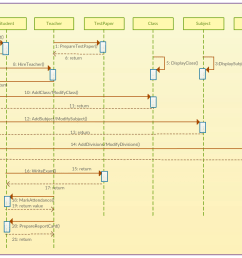 school management system sequence diagram template [ 1245 x 815 Pixel ]