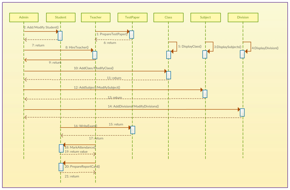 medium resolution of school management system sequence diagram template