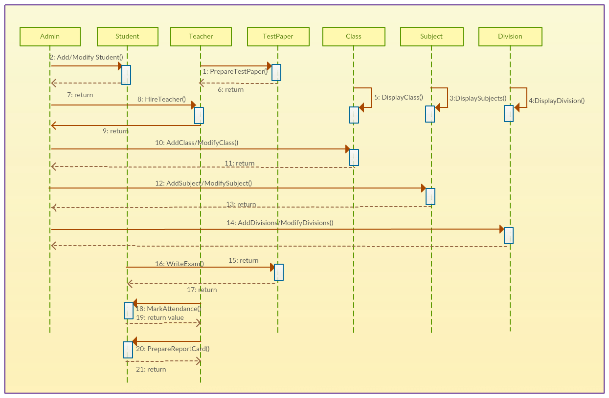 hight resolution of school management system sequence diagram template