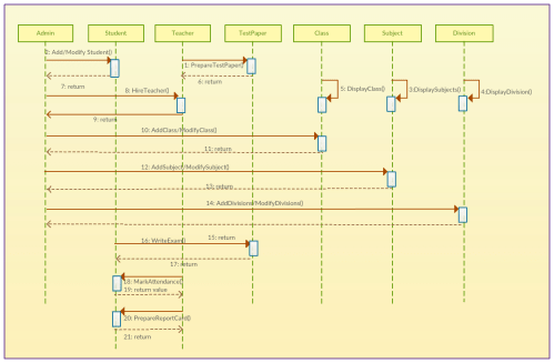small resolution of school management system sequence diagram template