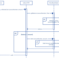 Sequence Diagram Exercises And Solutions Sample Phone Tree Tutorial Complete Guide With Examples Creately Blog Reference Fragment Example