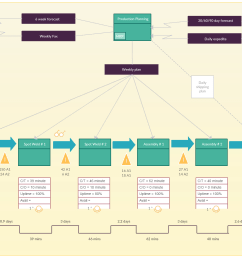 current state value stream map template value stream mapping guide [ 1595 x 1040 Pixel ]
