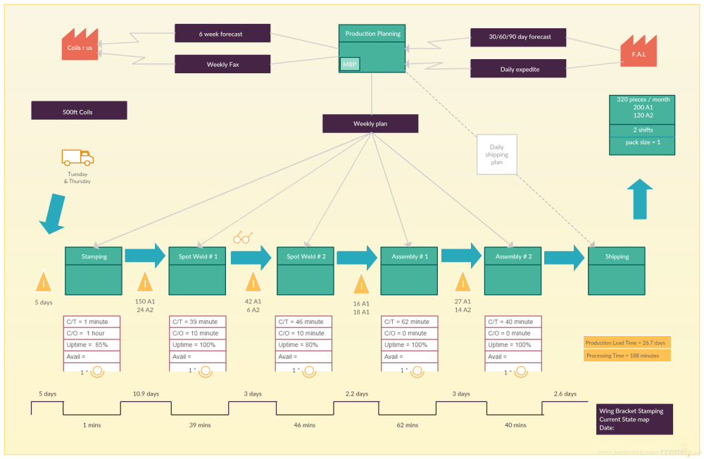 medium resolution of current state value stream map template value stream mapping guide