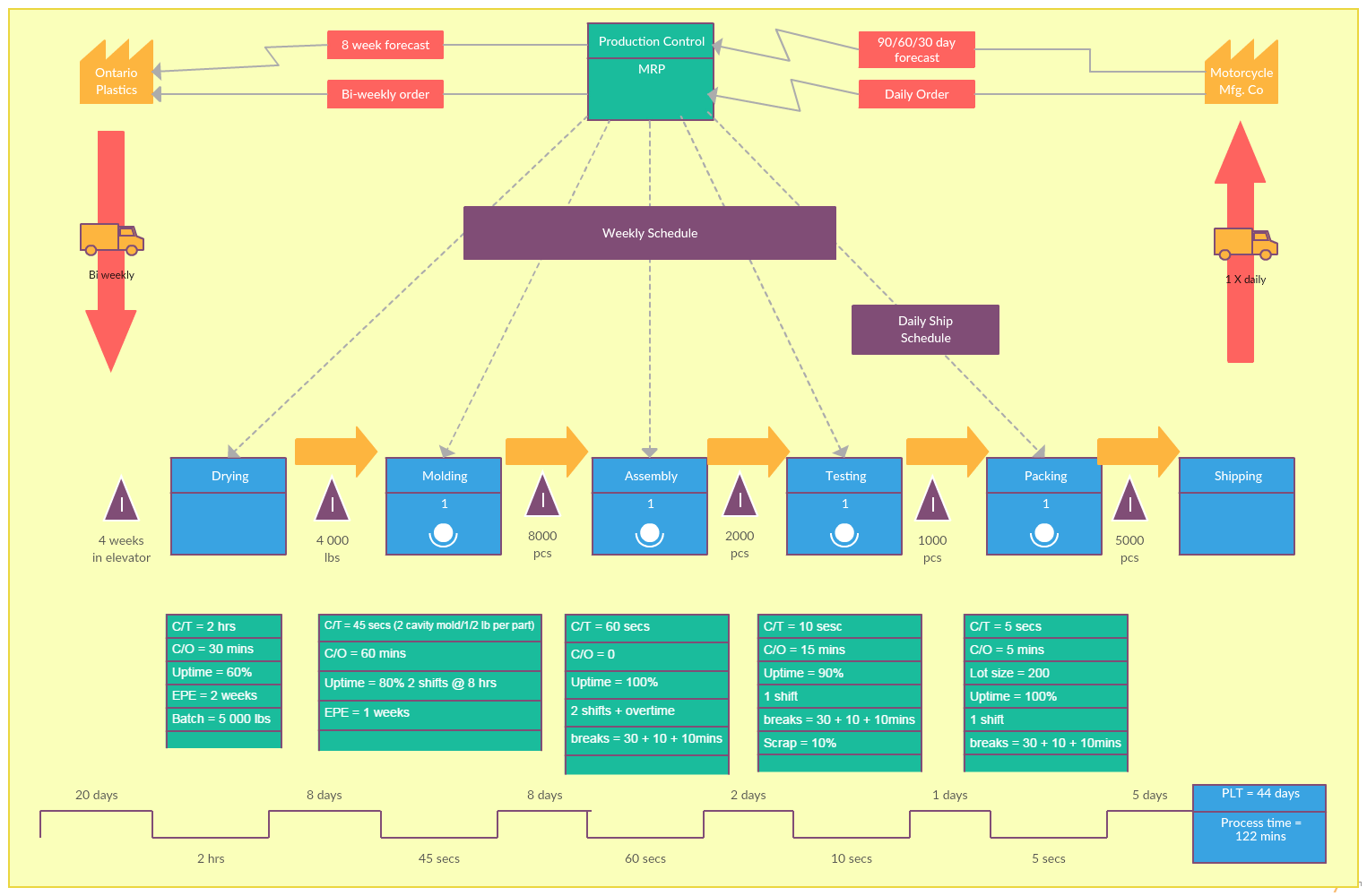 hight resolution of value stream map templates