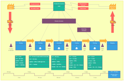 small resolution of value stream map templates
