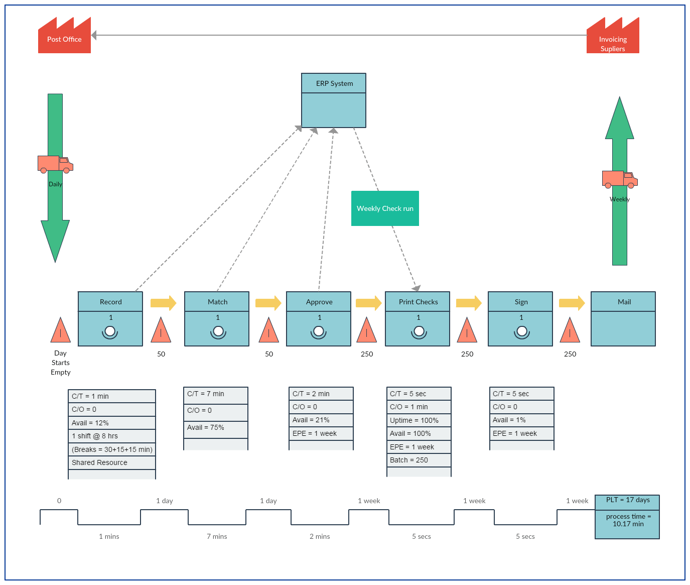hight resolution of pyramid shaped value stream map