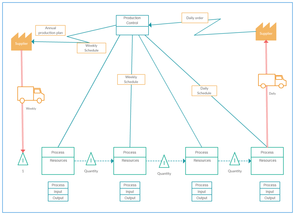 medium resolution of value stream map template production control